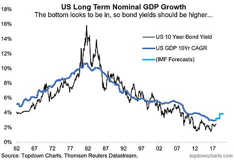 nominal gdp growth history chart