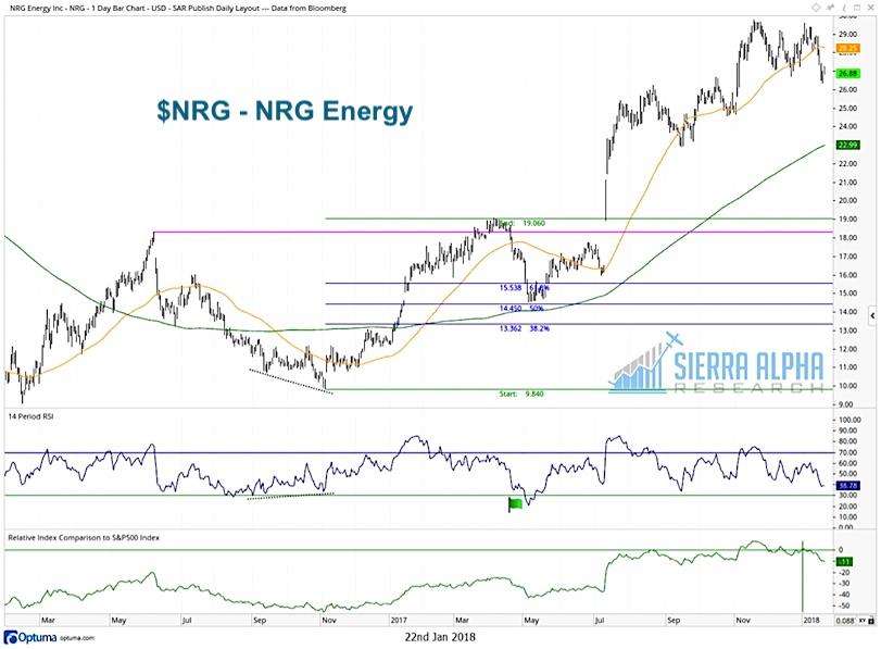 Nrg stock options