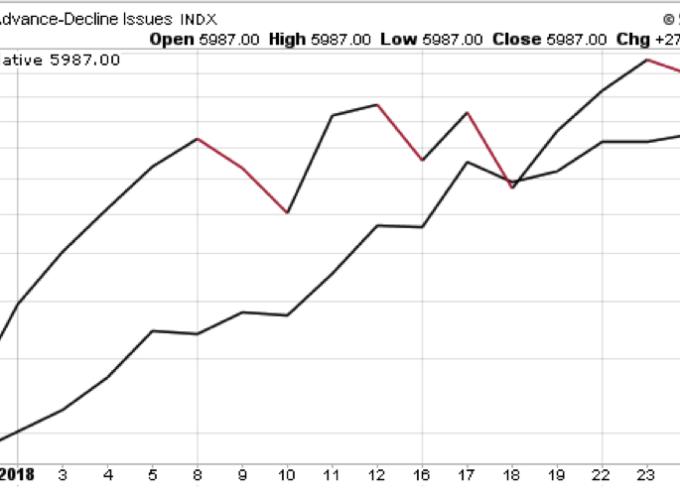 Stock Market Trends Review & Outlook (Week 5 / 2018)