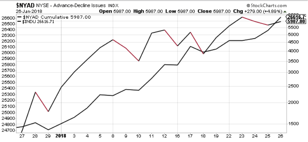 nyse advance decline stocks chart breadth bullish_week january 29
