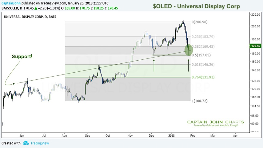 oled stock chart universal display buy support investing_january 29