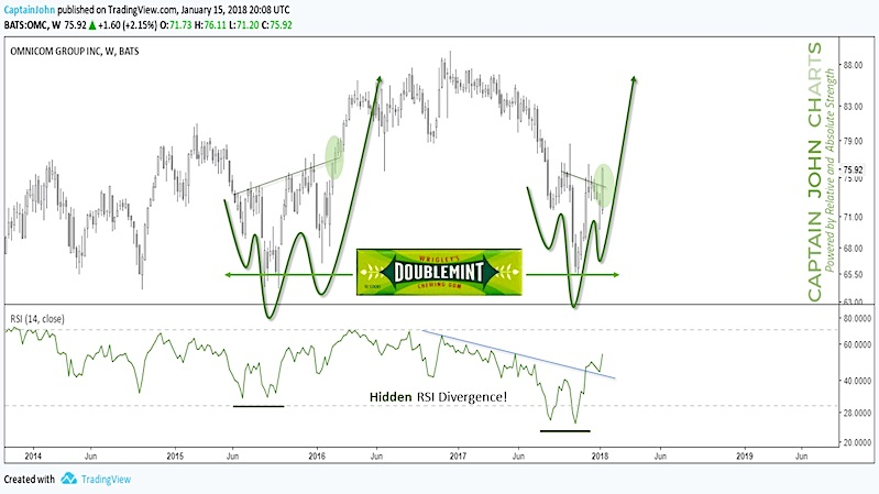 omnicom group omc stock chart bullish rally higher prices_january