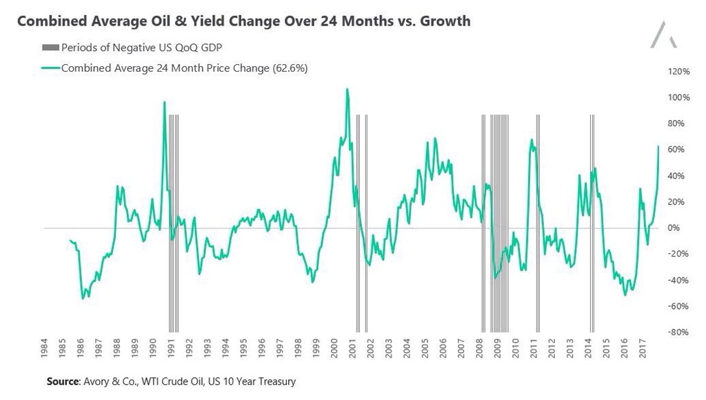 price change crude oil treasury yields_us recessions history chart