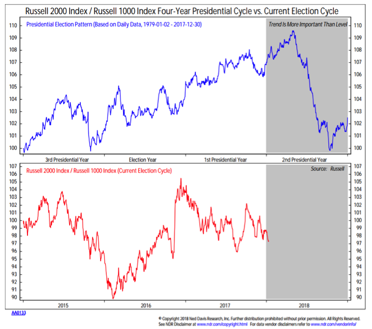 russell 2000 four year presidential cycle composite performance chart investing seasonality