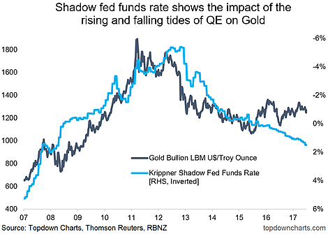 shadow fed funds rate chart