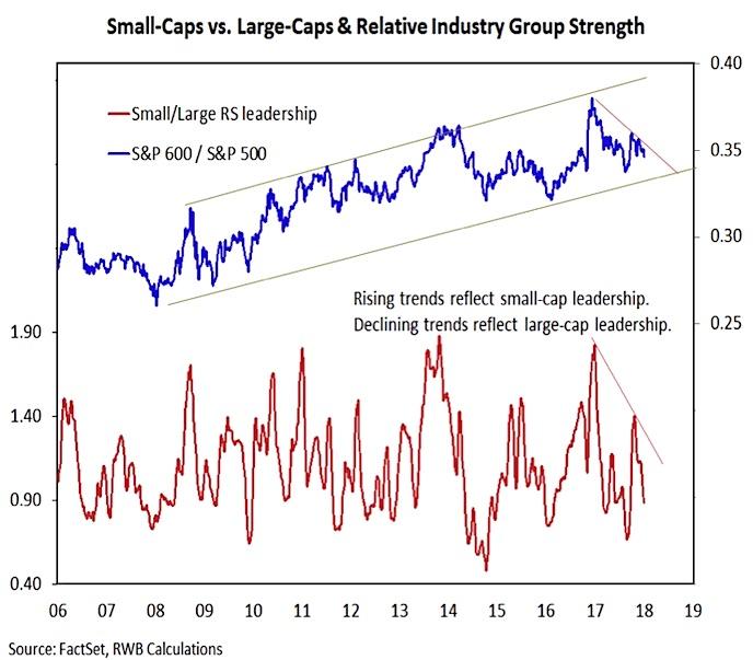 small cap stocks vs large cap stocks performance strength indicator january