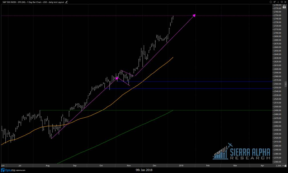 s&p 500 bull flag breakout price target objective 2750_january 9
