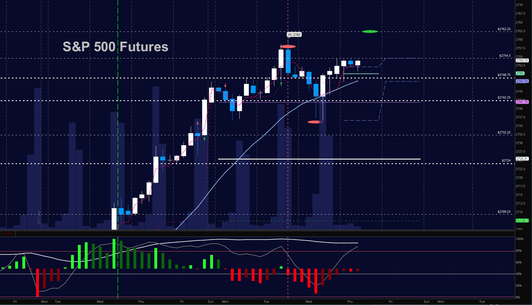 s&p 500 futures january 11 trading chart new highs