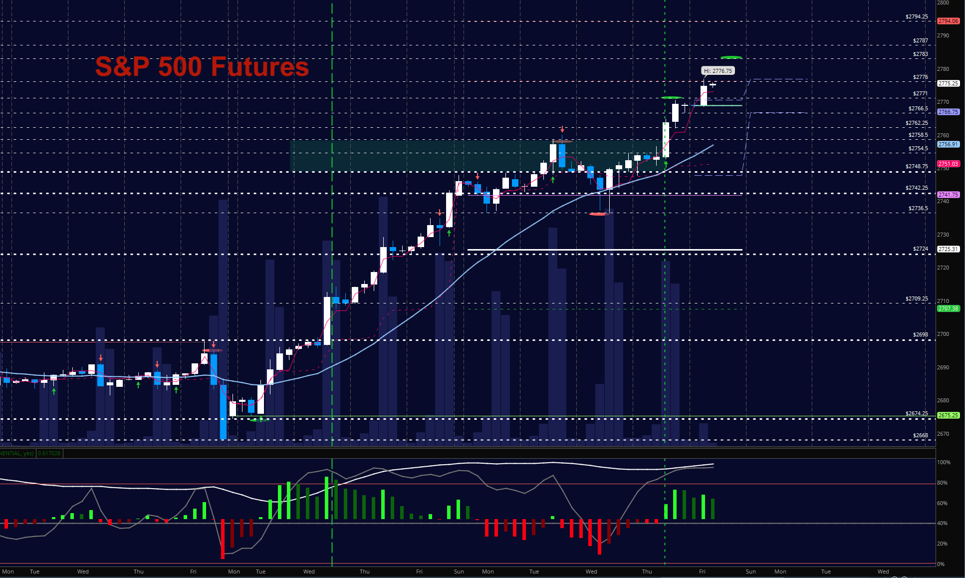 s&p 500 futures january 12 trading chart new highs news