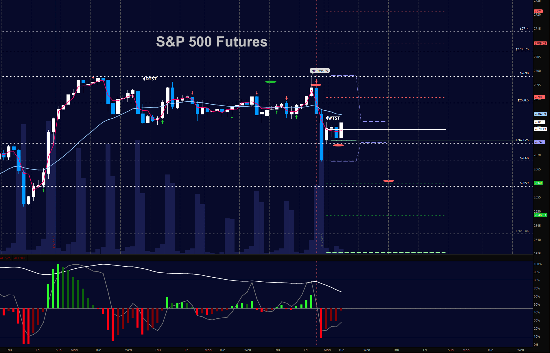 S p 500 futures trading update for january 2 2018 see it market