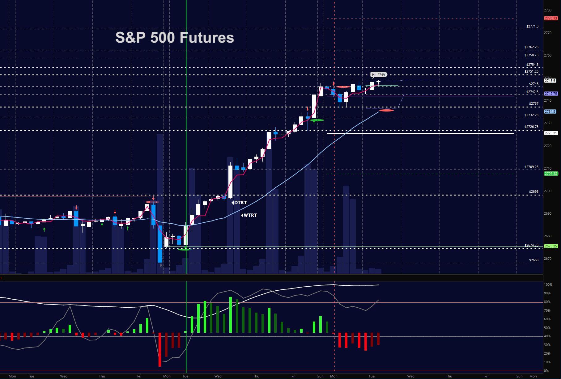 s&p 500 futures trading january 9 chart analysis news update