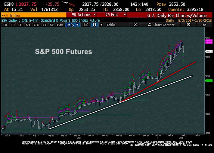 S&p 500 options trading