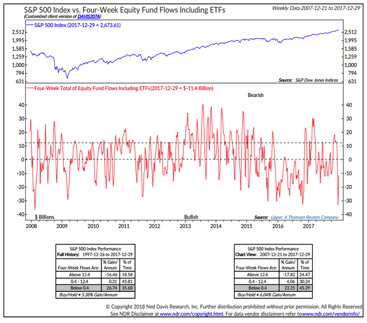 s&p 500 index vs equities fund flows years 2017 2018_ned davis research