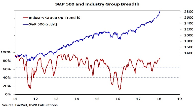 s&p 500 industry group equities breadth chart strength_week january 26