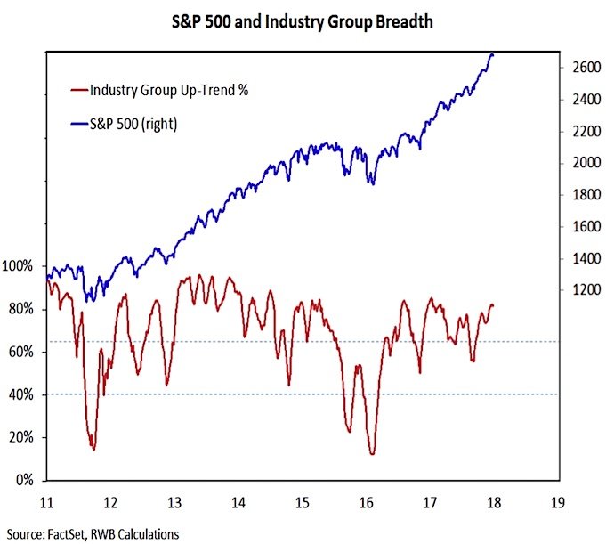 sp 500 industry sectors breadth indicator chart_january 5 2018