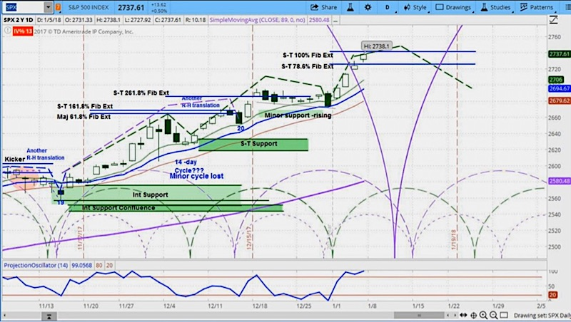 s&p 500 market cycle chart update forecast_week of january 8