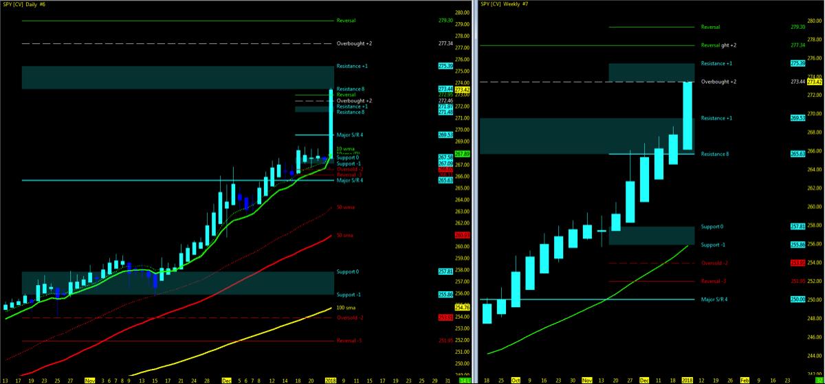 s&p 500 spy etf stock chart rally weekly trend analysis chart_january 8