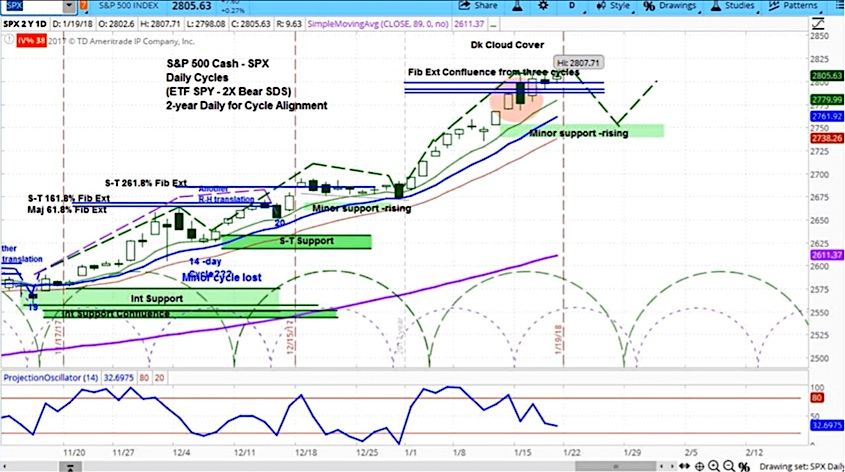 s&p 500 stock market correction cycle chart_january 22
