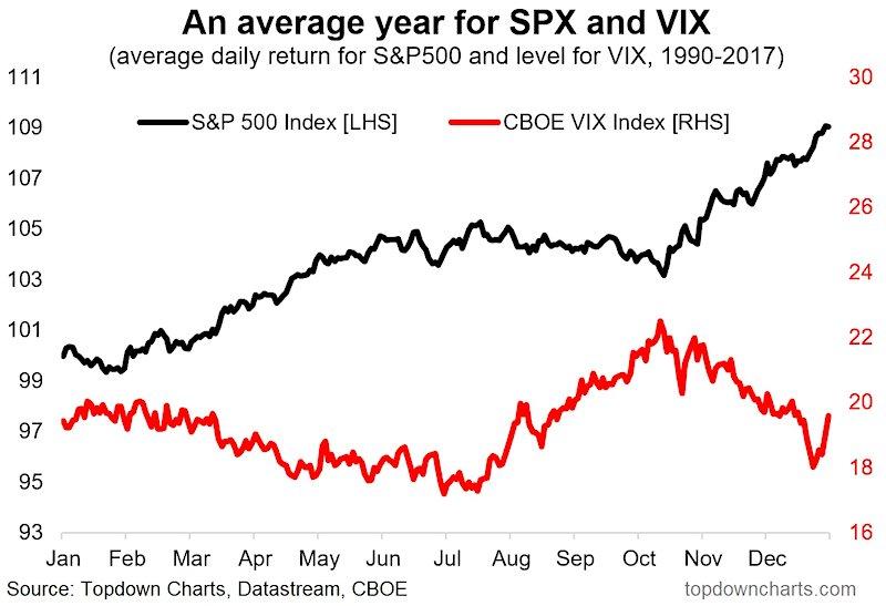 s&p 500 stock market seasonality composite chart_year 2018 investing