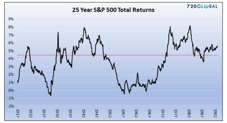 s&p 500 total returns chart 25 years history