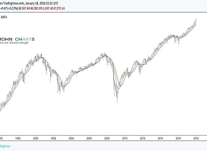 Market Synchronicity and MA Crossovers Point Higher For Stocks