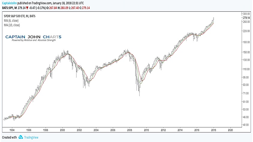 spy stock market etf performance chart large cap trends_20 years
