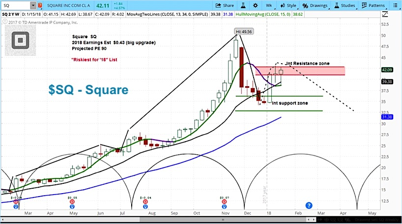 square stock chart sq rally higher analyst comments_news_January 19