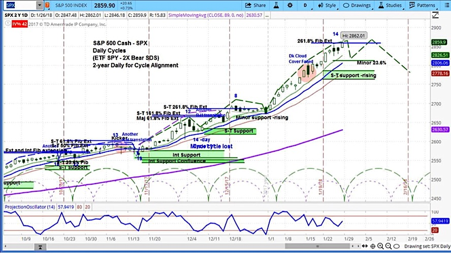 stock market cycle chart s&p 500 forecast_week january 29