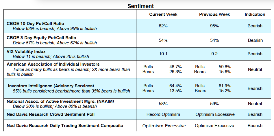 stock market indicators cboe options investing sentiment_january 2018