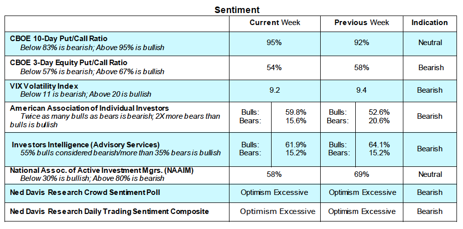 stock market options cboe sentiment indicators_bearish_week of january 8