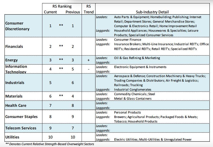 stock market sectors performance ranking january 16 2018