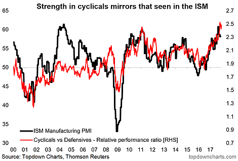 strength in cyclical stocks chart