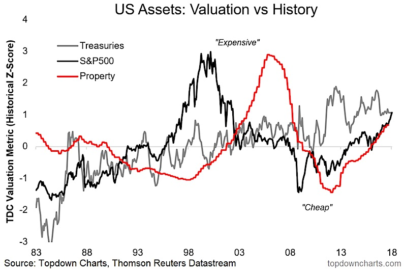 Age Of Expensiveness U S Stocks Bonds And Real Estate Overvalued See It Market