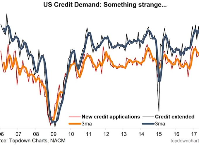Unusual Credit Indicator Reports Big Drop In Demand