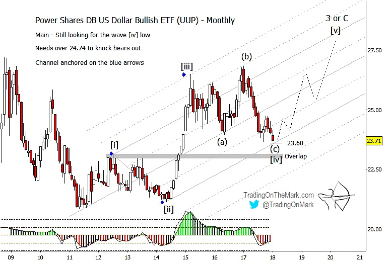 us dollar currency elliott wave long term bullish chart projection forecast