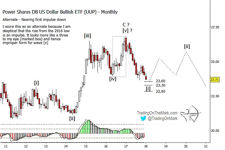 us dollar currency elliott wave long term chart projection forecast_bearish