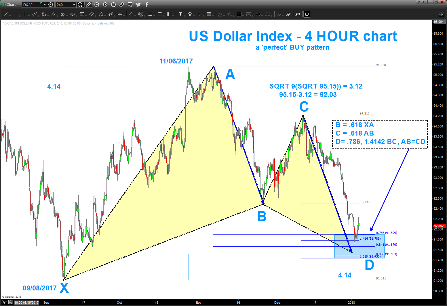 us dollar currency harmonic buy pattern ab cd january