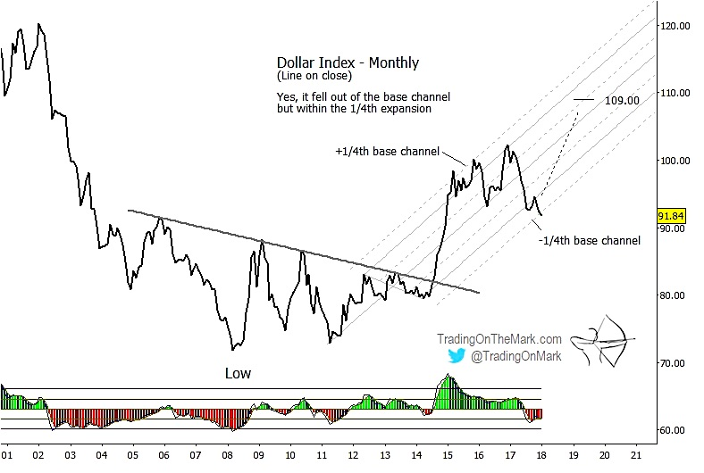 us dollar index currency chart analysis_higher year 2018