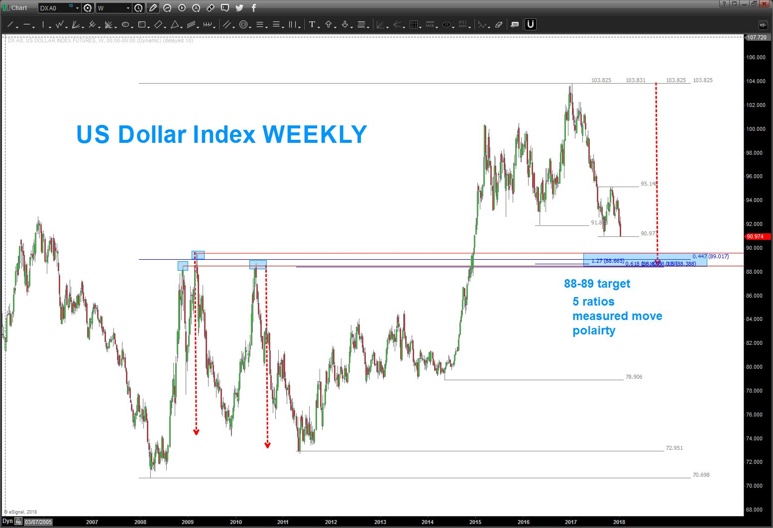 us dollar index decline weekly chart targets_january 2018