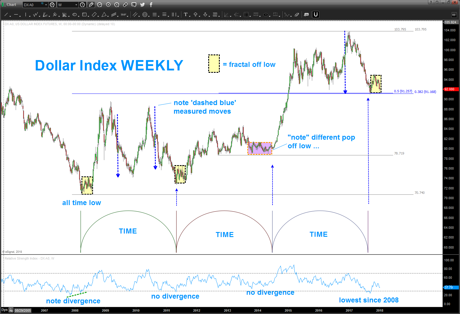 us dollar index time price cycles 10 year chart