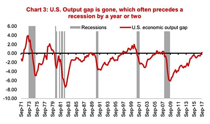 us economic output gap gone_strong economy_chart january 2018