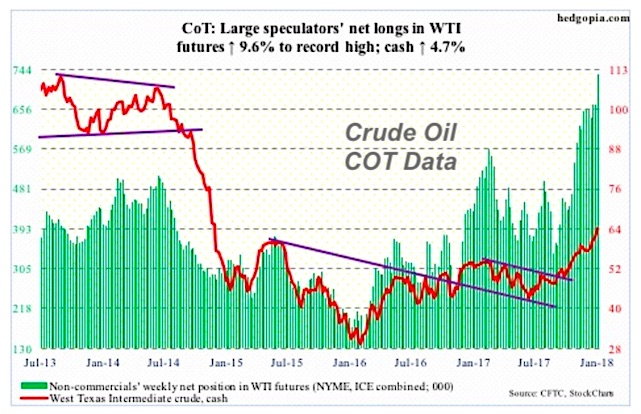 wti crude oil cot large speculator traders most long ever_chart