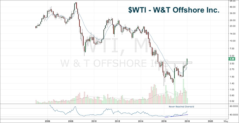 wti offshore inc stock breakout bullish chart_8 january 2018