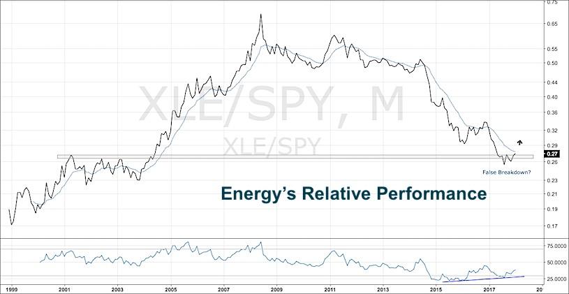 2 Energy Stocks Ripe For Mean Reversion