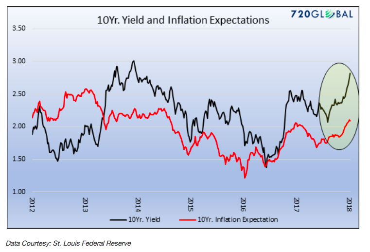 10 year treasury yield inflation expecations chart_year 2018