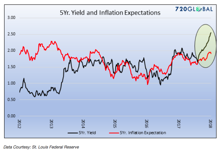 5 year treasury yield inflation expecations chart_year 2018