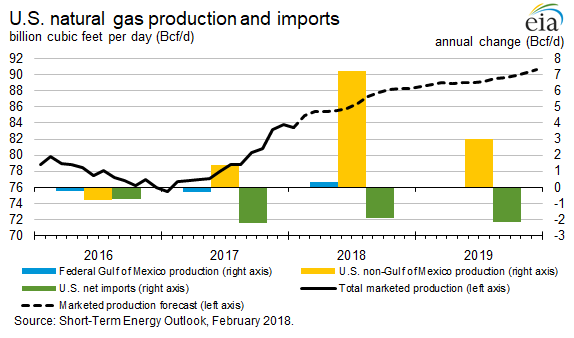 EIA natural gas production imports chart highs price lows_february 2018