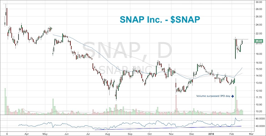 SNAP stock chart bullish rally breakout snapchart_february 19