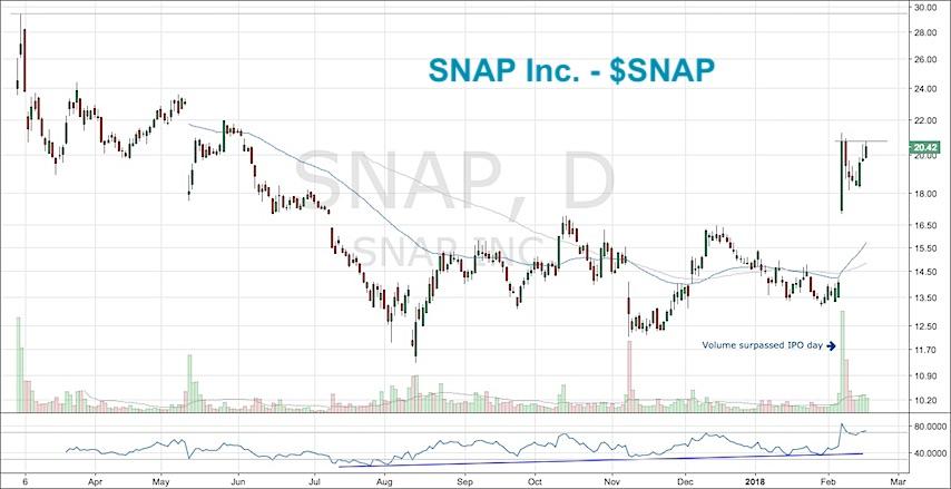SNAP stock chart bullish rally breakout snapchart_february 19