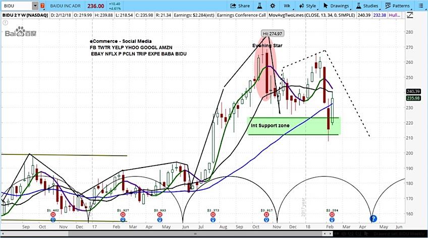 baidu earnings rally stock price analysis bidu sell_february